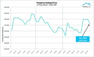 NZ Property Report Dec 09 Asking price - Realestate.co.nz