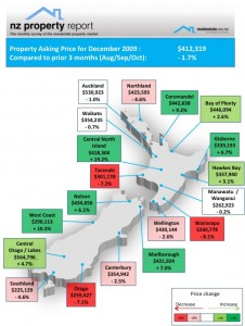 NZ Property Report December 2009 Regional map of asking price of property listings - Realestate.co.nz
