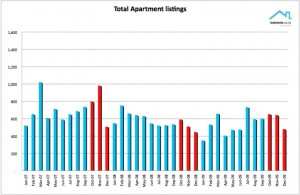 NZ Property Report Dec 2009 New apartment listings - Realestate.co.nz