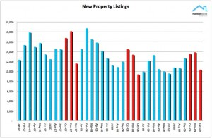 NZ Property Report Dec 09 New listings - Realestate.co.nz