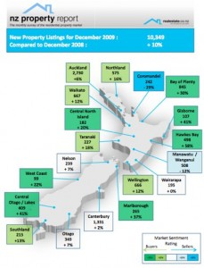 NZ Property Report Dec 2009 Regional summary of new listings - Realestate.co.nz