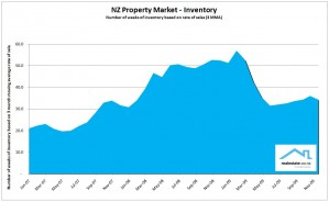 NZ Property Report Dec 20009 Inventory - Realestate.co.nz
