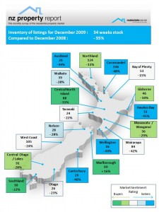 NZ Property Report Dec 2009 Regional map of inventory levels - Realestate.co.nz