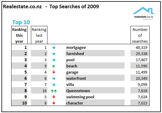 Realestate.co.nz Top 10 keyword searches of 2009
