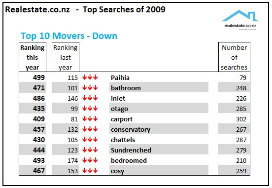 Realestate.co.nz top searches of 2009 - the biggest fallers!