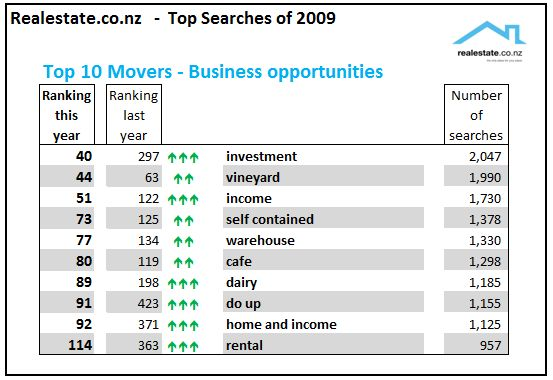 Realestate.co.nz top searches of 2009 - emerging business opportunities