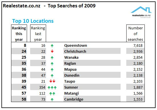 Realestate.co.nz Top searches of 2009 - locations