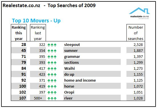 Realestate.co.nz top searches of 2009 - the fastest movers going up!