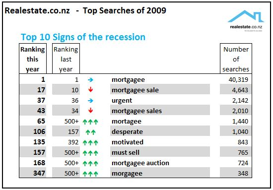 Realestate.co.nz top searches of 2009 - 10 signs of the recession