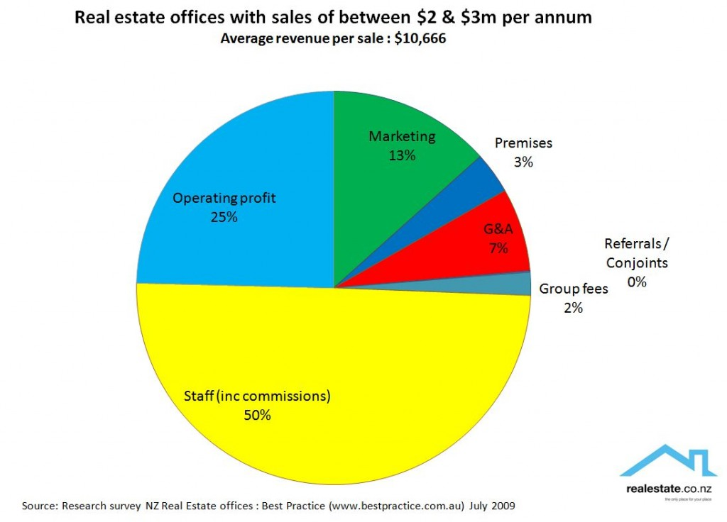 NZ real estate offices - medium size with revenue between $2m and $3m - share of revenue by expenditure