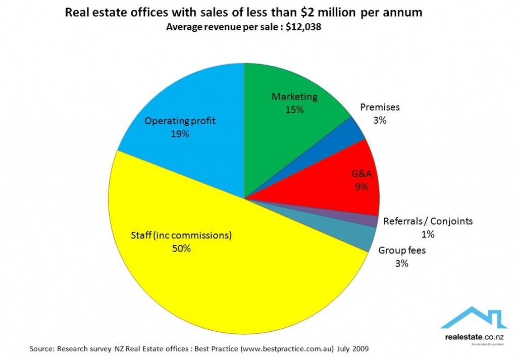 Analysis of costs and profit for real estate offices with sales of less than $2m 2009 Realestate.co.nz