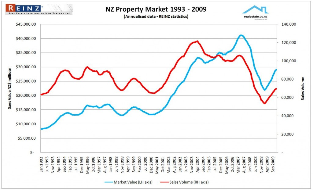 NZ real estate industry - volume sales and value 12 month moving average 2009