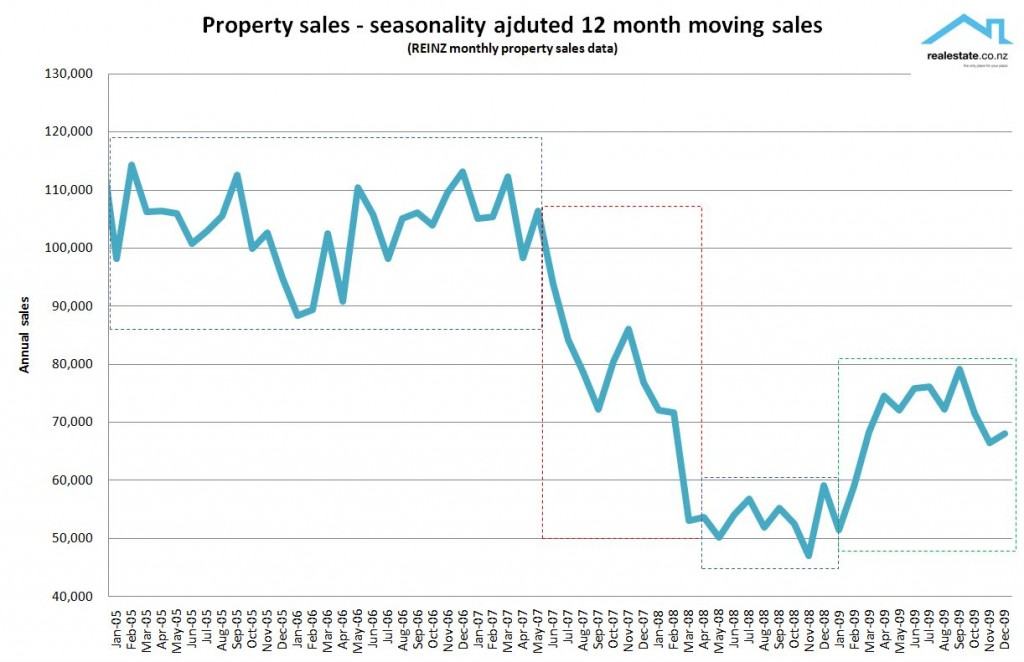 NZ Property sales - 12 month seasonally adjusted