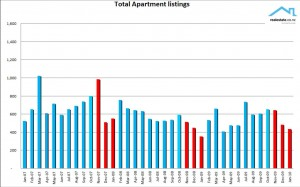 Apartment listings cht Jan10