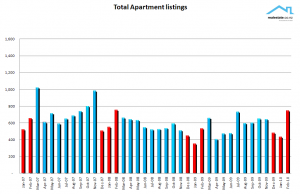 NZ Property Report Feb 2010 - listings of apartments