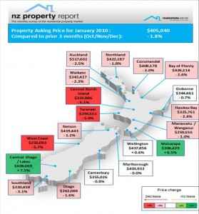Asking price expectations map Jan 10