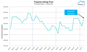 NZ Property Report Feb 2010 - asking price expectation