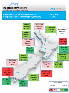 NZ Property Report Feb 2010 - Regional asking price expectation of vendors