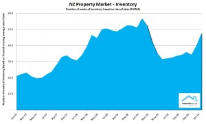 NZ Property Report Feb 2010 - Inventory of listings on the market