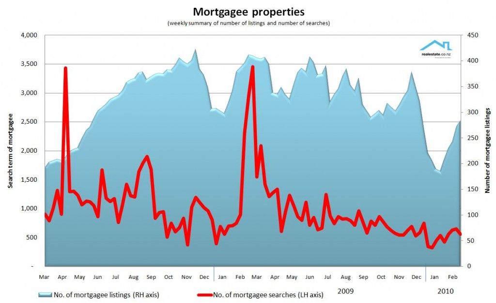 Searching for mortgagee properties in NZ