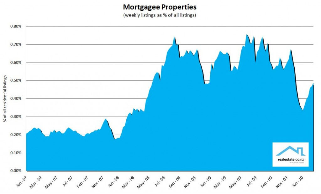 NZ mortgagee properties as a % of all listings of residential property