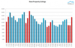 NZ Property Report Feb 2010 - level of new lisitings