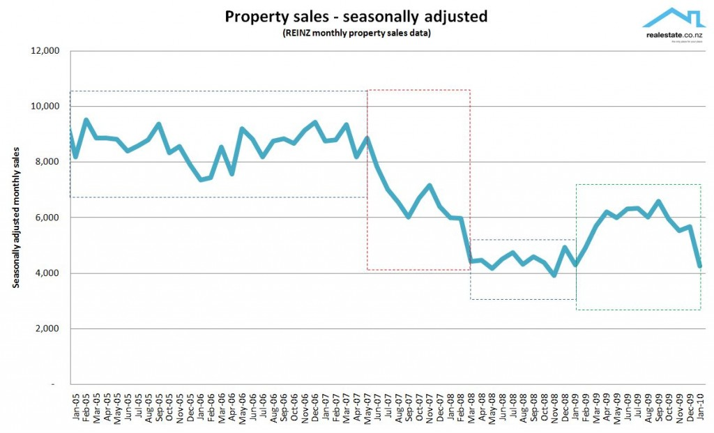 NZ Seasonally adjusted property sales 2010