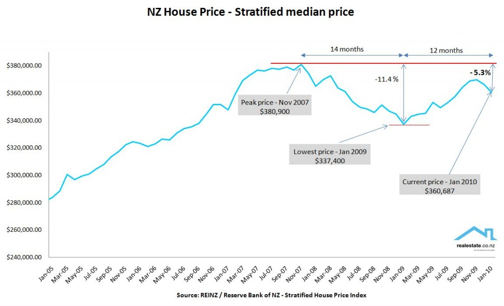 NZ Stratified house prices 2010