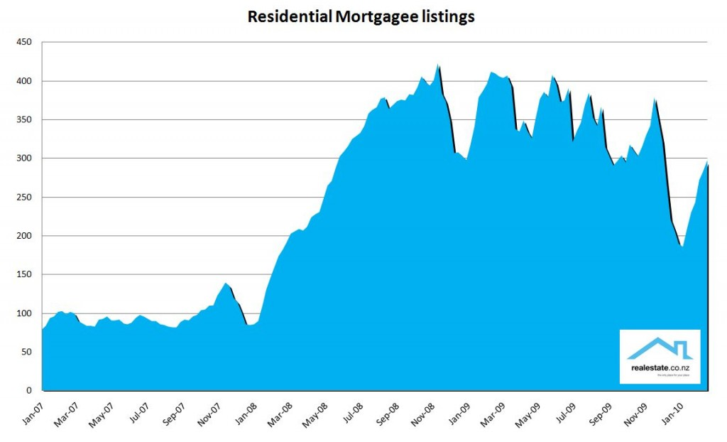 NZ mortgagee property listings Feb 2010