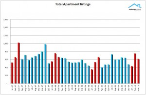 NZ Property Report March 2010 Realestate.co.nz Apartment listings