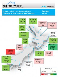 NZ Property Report March 2010 Realestate.co.nz Regional asking price expectation