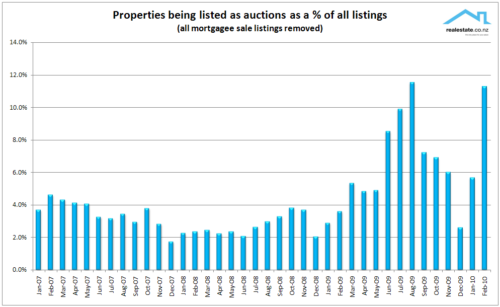 Auctions of new listings