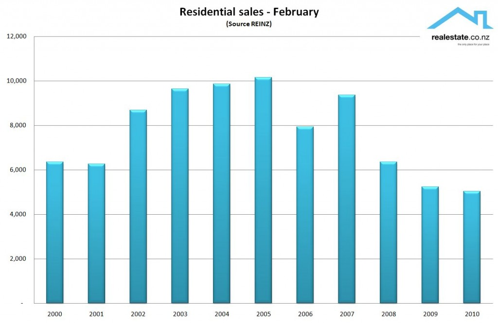 NZ Property sales for the month of February - REINZ