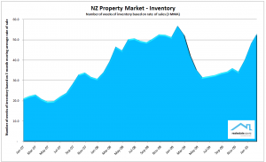NZ Property Report March 2010 Realestate.co.nz Inventory of unsold houses