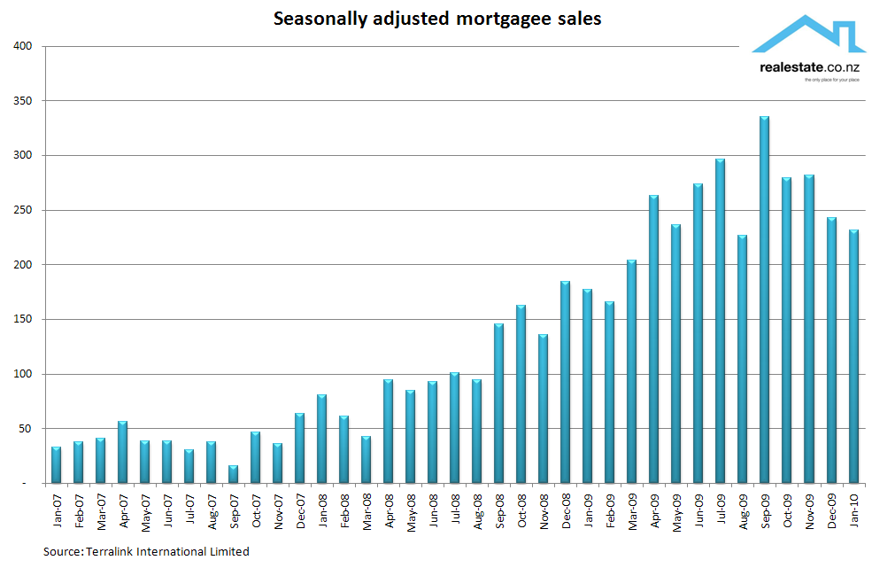 NZ mortgagee sales - seasonally adjusted