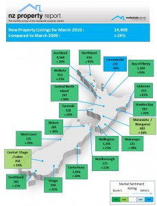 NZ Property Report March 2010 Realestate.co.nz Regional new listings