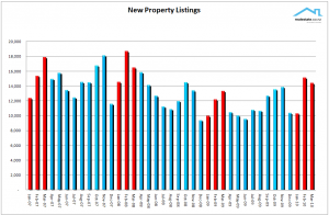 NZ Property Report March 2010 Realestate.co.nz New listings