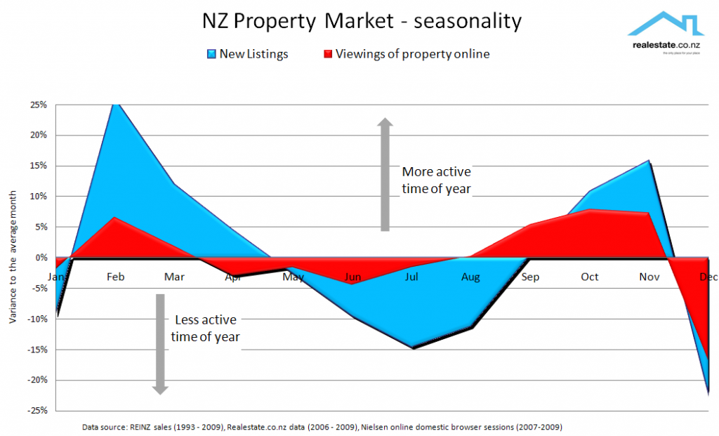 NZ property seasonality - peaks and troughs for listing and researching