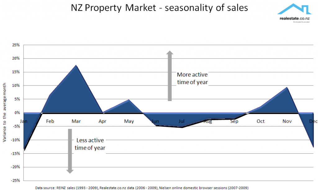 NZ Property sales based on seasonality Realestate.co.nz