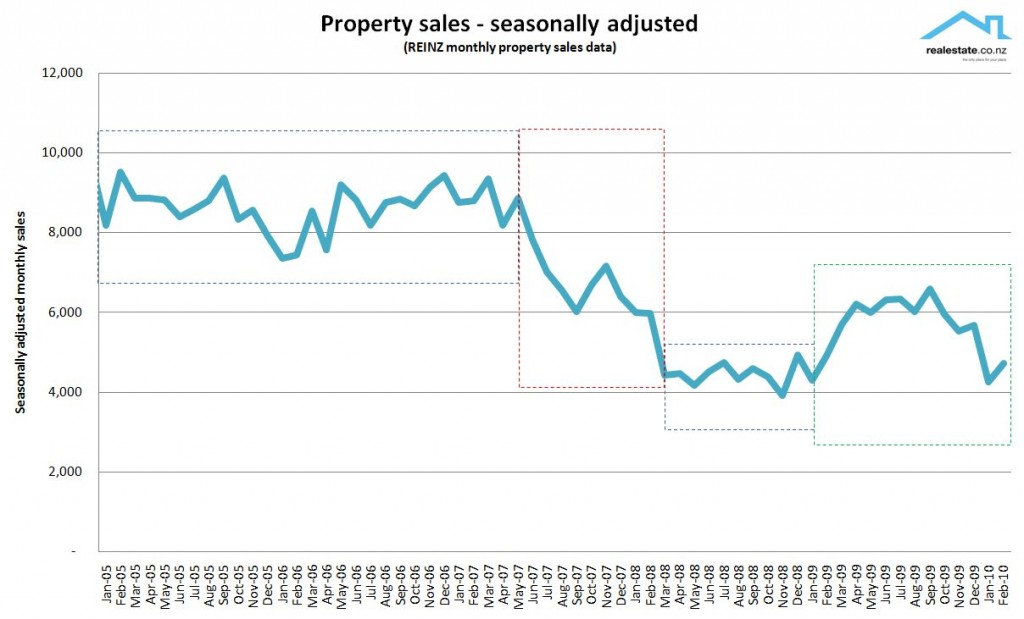 NZ Property sales - seasonally adjusted 2005 to 2010