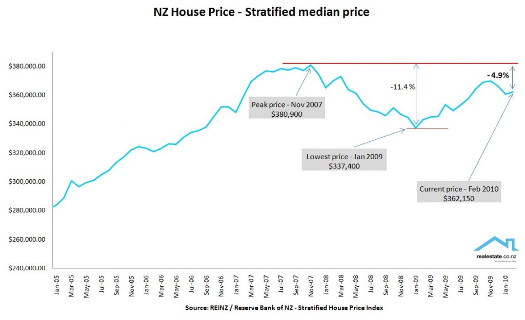 Stratified price REINZ Feb 2010