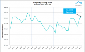 NZ Property Report March 2010 Realestate.co.nz Asking price