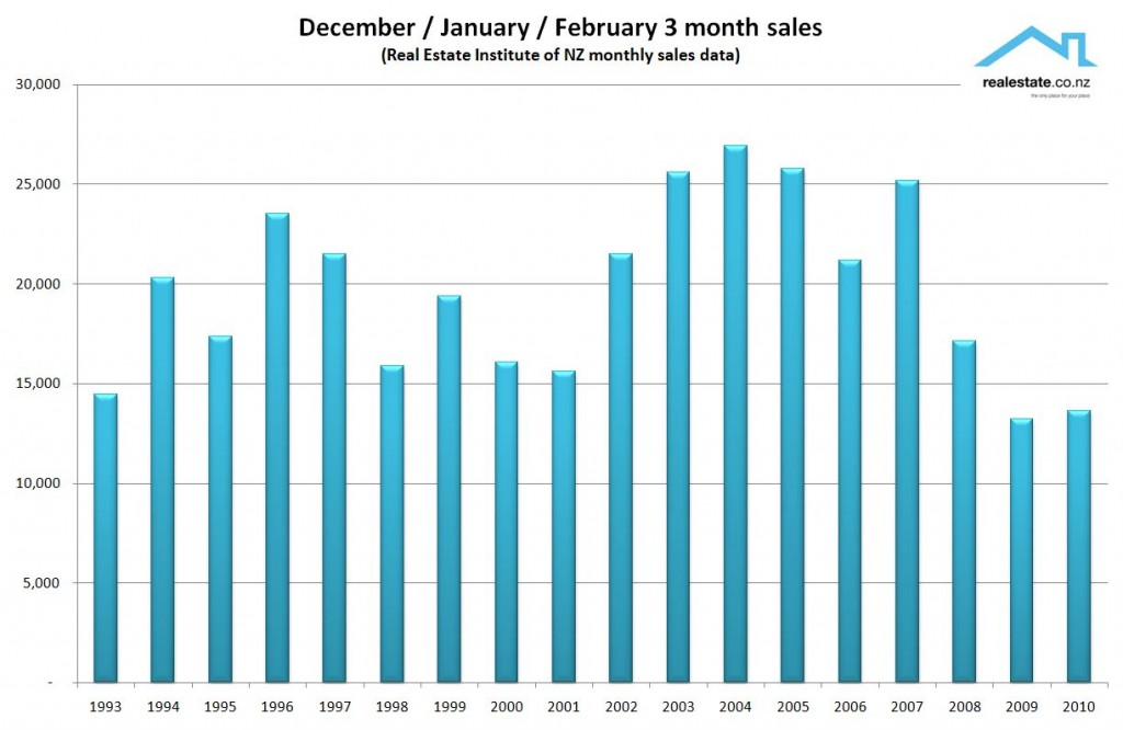 NZ Property sales (Dec / Jan / Feb) 1992 to 2010