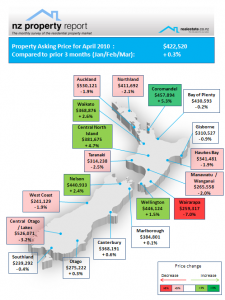NZ Property Report - April 2010 Regional asing price expectations Realestate.co.nz