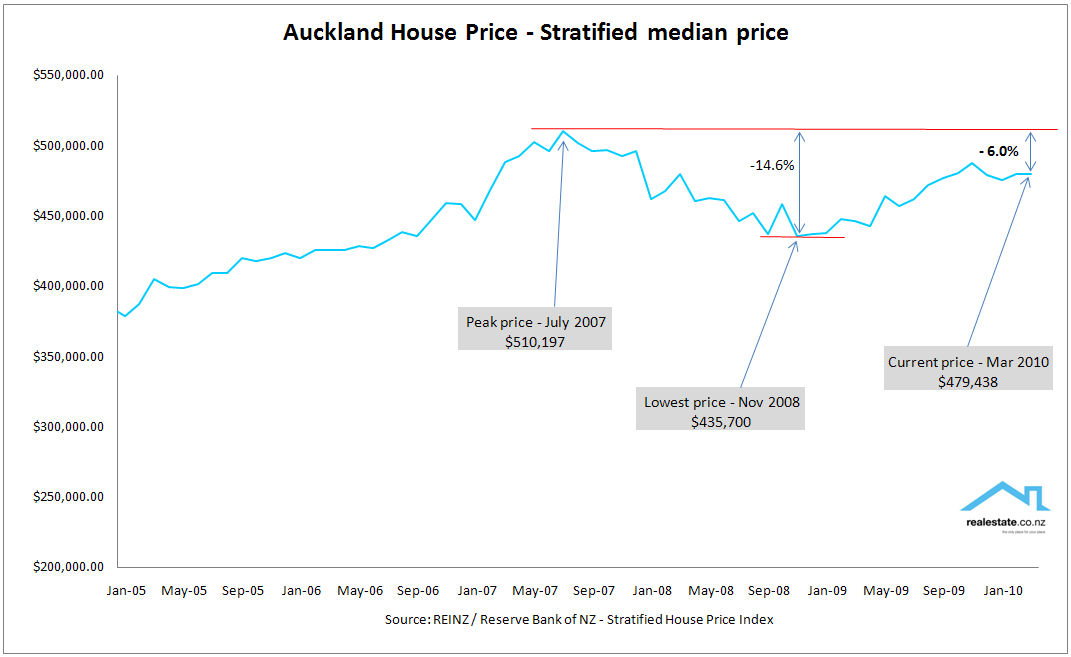 Auckland stratified house price March 2010 Realestate.co.nz