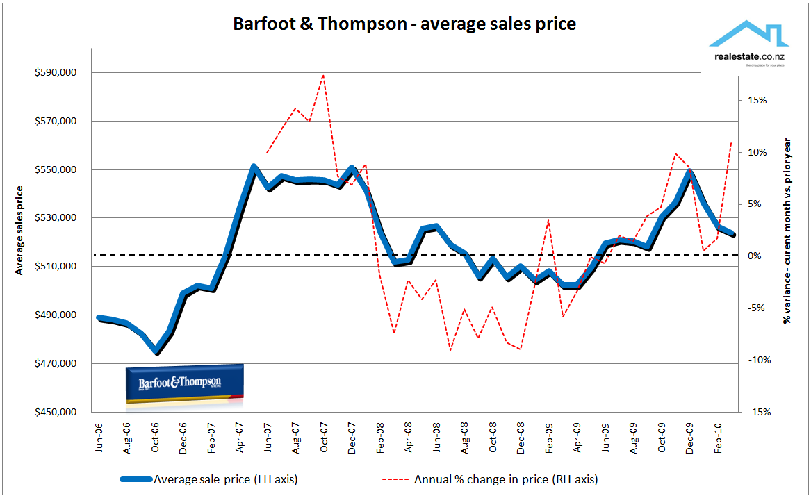 Barfoot & Thompson average sales price to March 2010