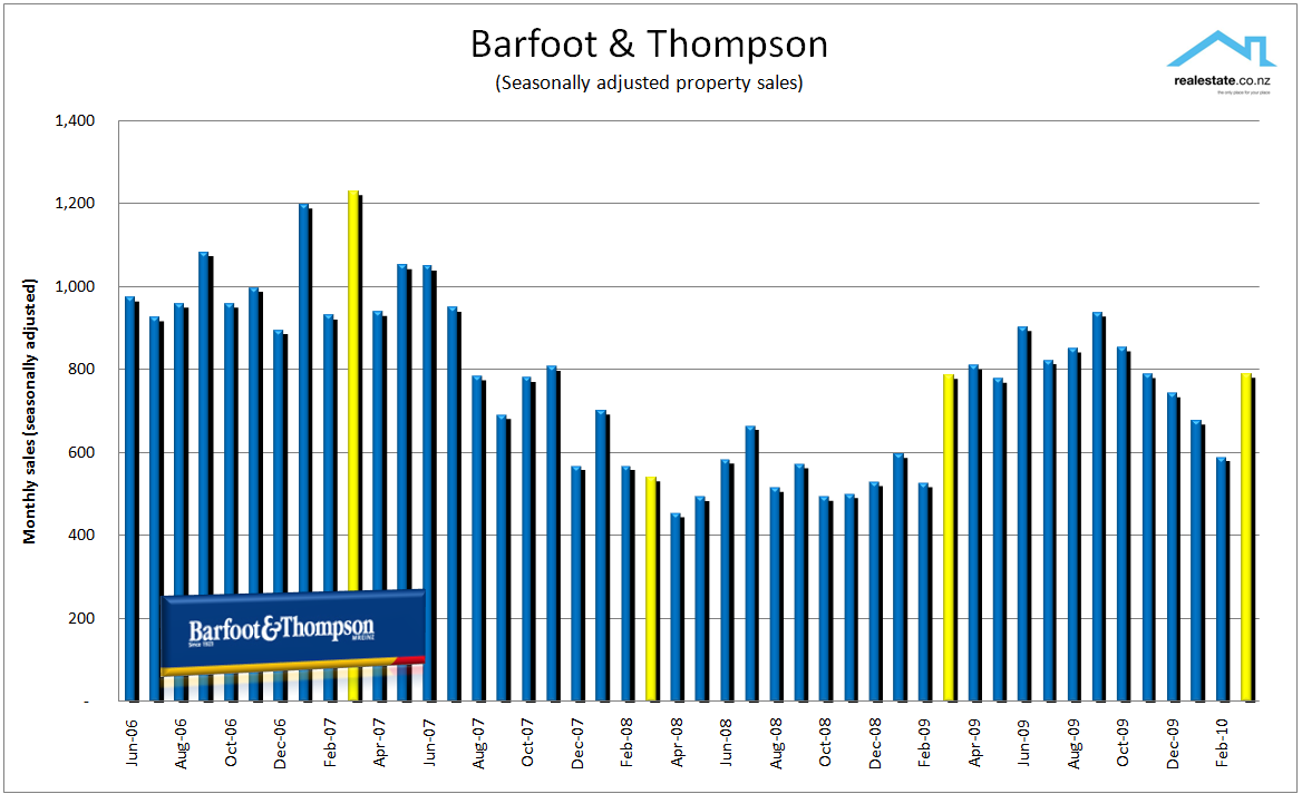 Barfoot & Thompson seasonally adjusted sales March 2010
