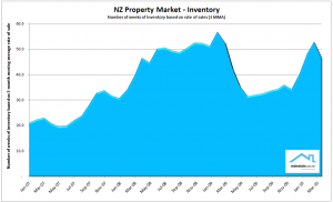 NZ Property Report - April 2010 Inventory of unsold homes Realestate.co.nz