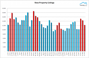 NZ Property Report - April 2010 New listings added to the market Realestate.co.nz