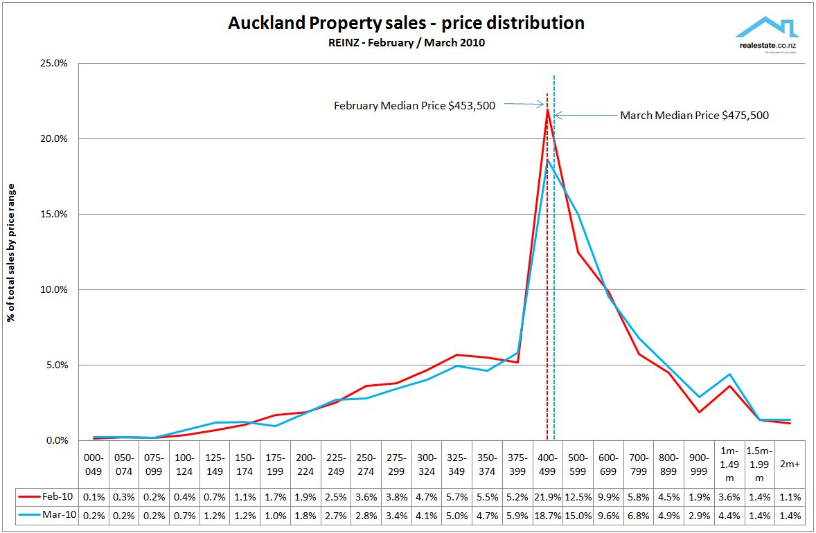 REINZ Auckland price range analysis Feb March 2010